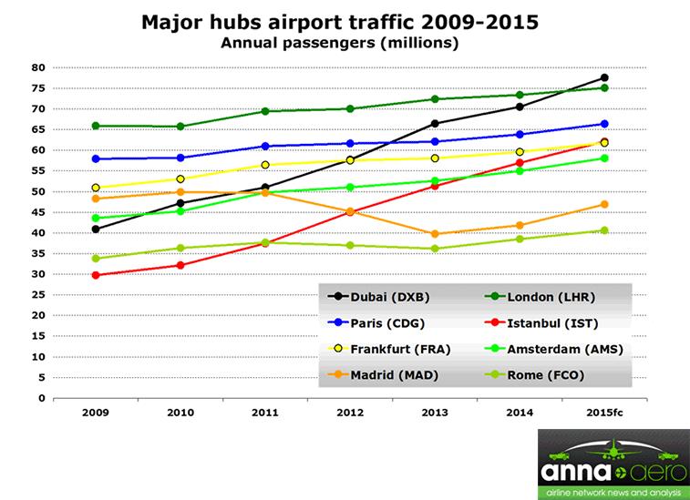 Source: ADP, Aena, Amsterdam Airport Schiphol, Assaeroporti, DHMI, Dubai Airports, Fraport, UK CAA.