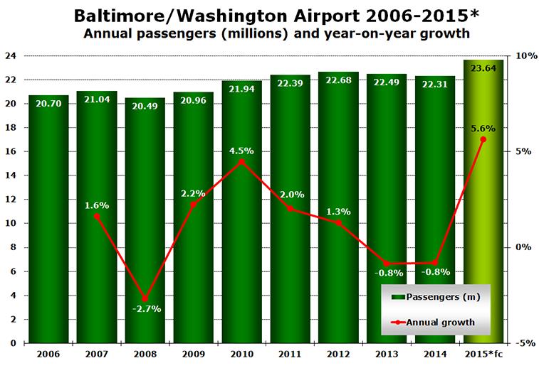 Source: Baltimore/Washington Airport Statistics. *fc = forecast.