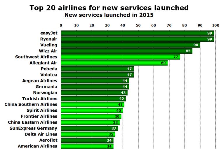 Source: anna.aero's New Route Database.