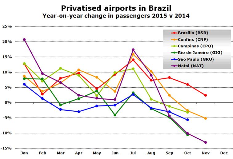 Source: Individual airport websites.
