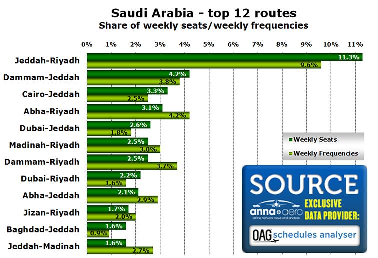 Source: OAG Schedules Analyser w/c 11 Jan.