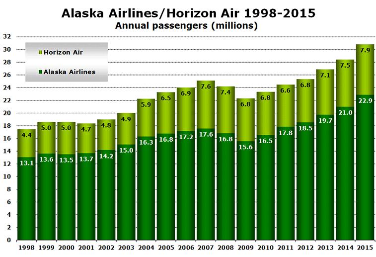 Alaska Airlines/Horizon Air 1998-2015 - Annual passengers (millions)