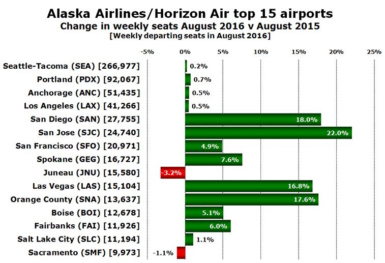 Alaska Airlines/Horizon Air top 15 airports