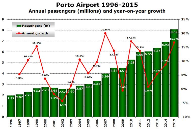 Porto-Airport-1996-2015
