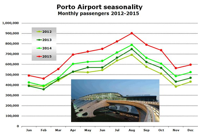 Porto-Airport-Seasonality