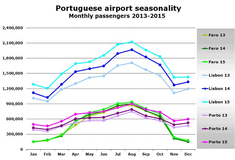 Portuguese airport seasonality - Monthly passengers 2013-2015