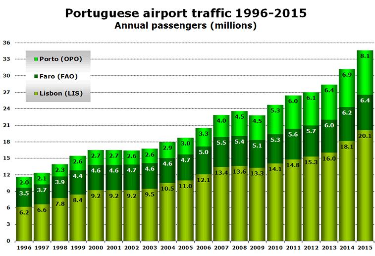 Portuguese airport traffic 1996-2015