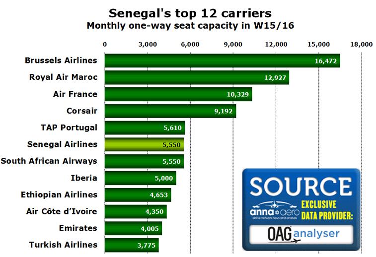 Source: OAG Schedules Analyser data February 2016 v February 2015.