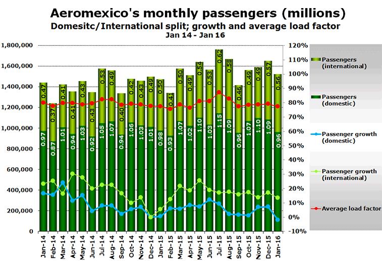 Source: Aeromexico 2016.