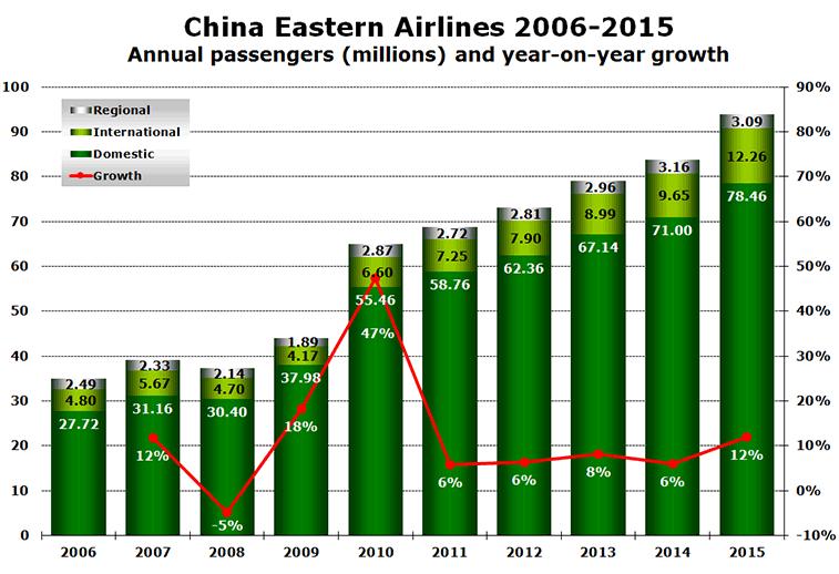 Source: Airline website.