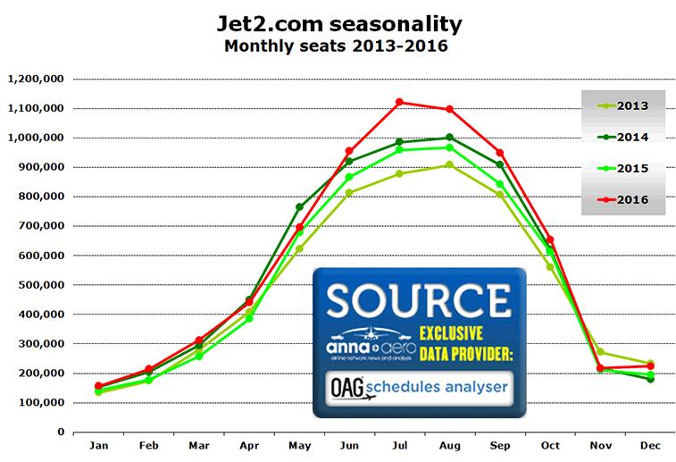 Source: OAG Schedules Analyser.