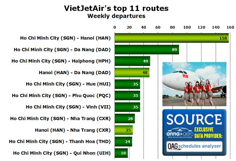 VietJetAir's top 11 routes