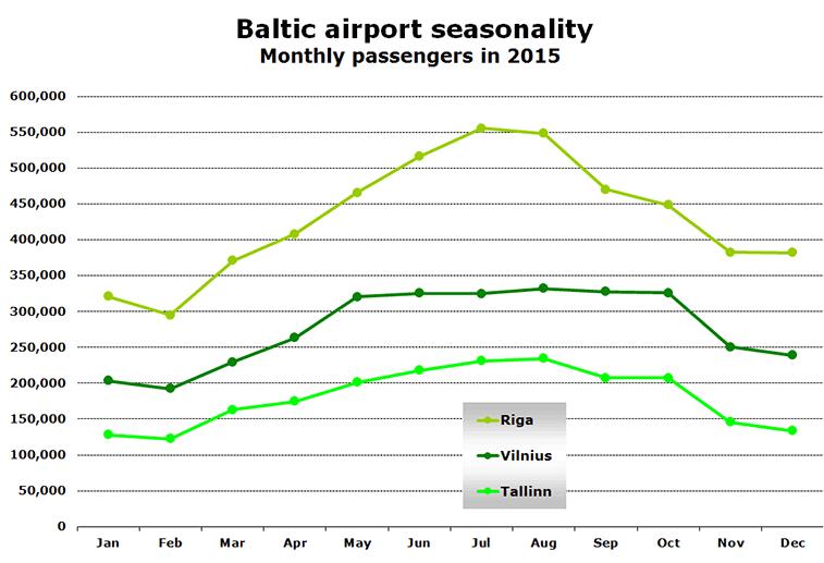 Baltic airport seasonality Monthly passengers in 2015