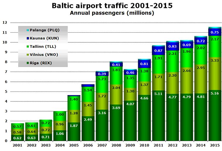 Baltic airport traffic 2001-2015