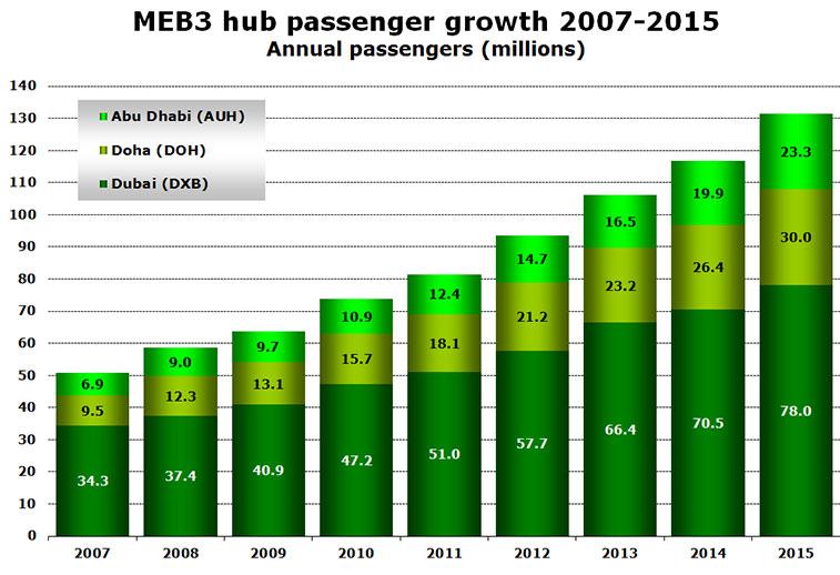 Chart: MEB3 hub passenger growth 2007-2015 Annual passengers (millions)