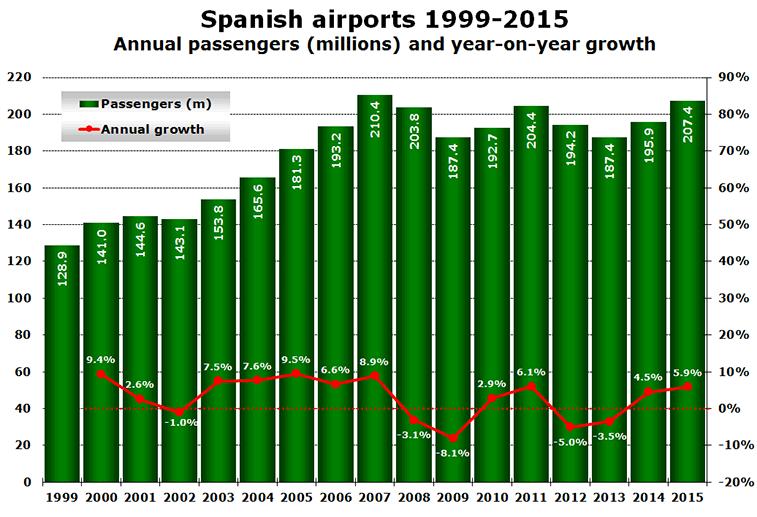 Spanish airports 1999-2015