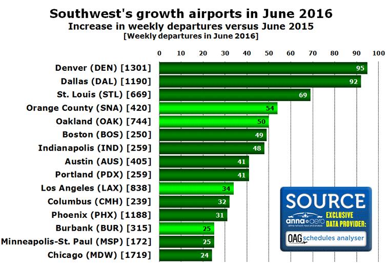 Chart: Southwest's growth airports in June 2016 Increase in weekly departures versus June 2015 [Weekly departures in June 2016]