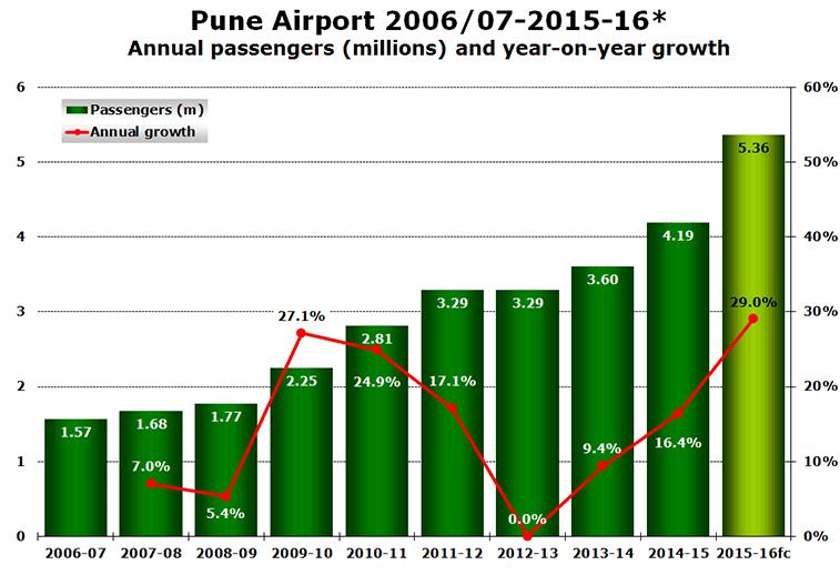 Pune Airport 2006/07-2015-16