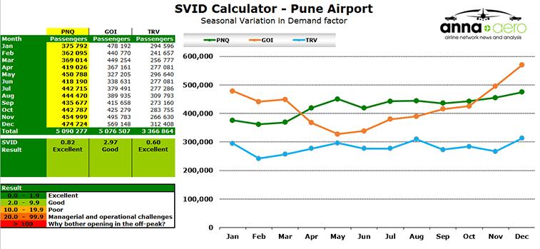 SVID Calculator - Pune Airport