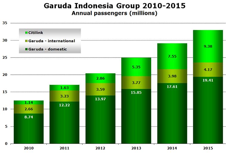 Garuda Indonesia Group 2010-2015 Annual passengers (millions)