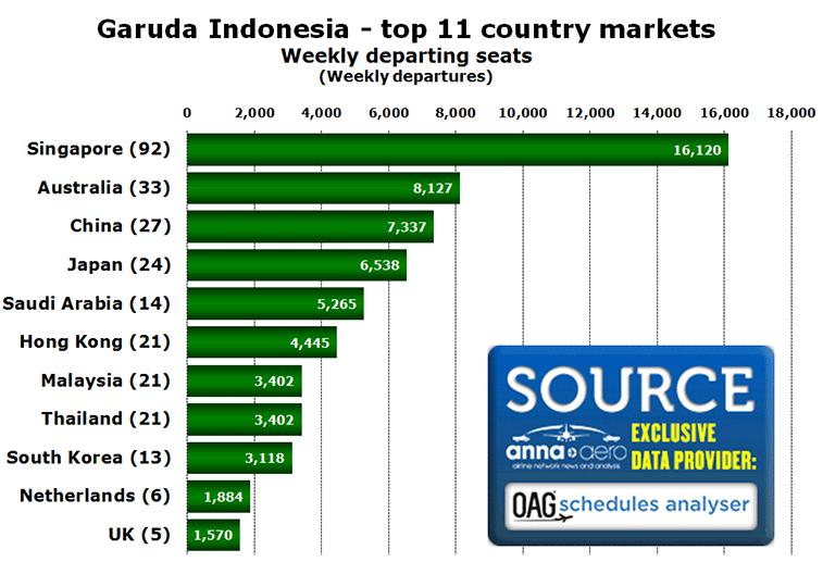 Garuda Indonesia - top 11 country markets Weekly departing seats