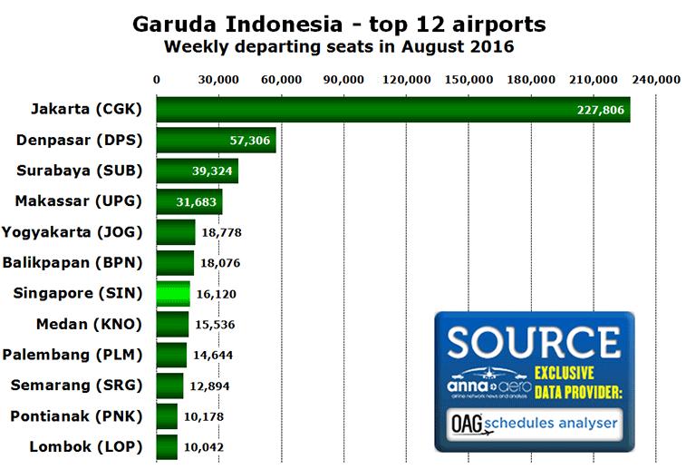 Garuda Indonesia - top 12 airports Weekly departing seats in August 2016
