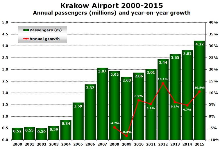 Krakow Airport 2000-2015 Annual passengers