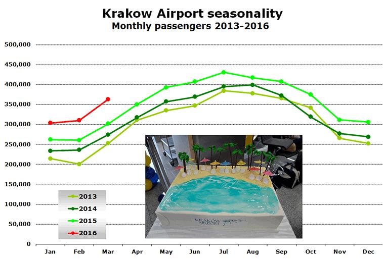 Krakow Airport seasonality Monthly passengers 2013-2016