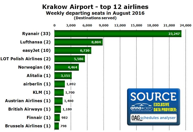 Krakow Airport - top 12 airlines Weekly departing seats in August 2016
