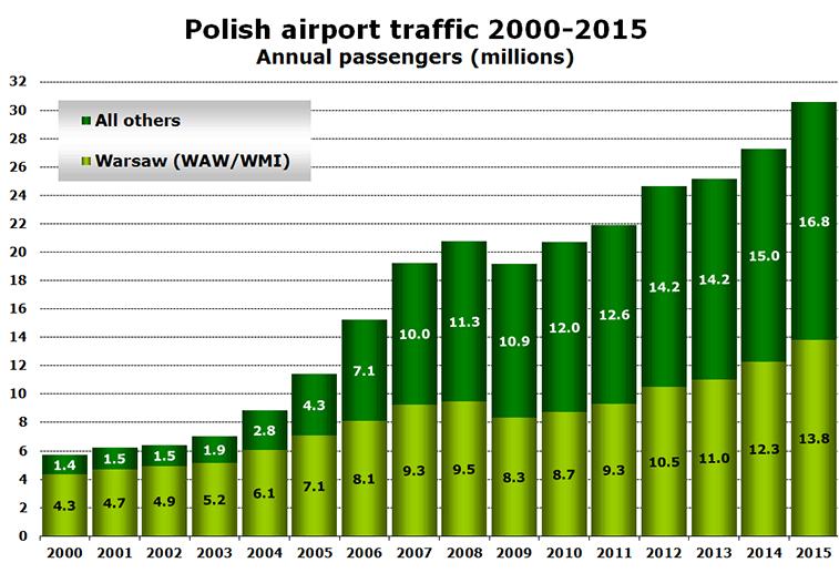 Polish airport traffic 2000-2015 Annual passengers (millions)
