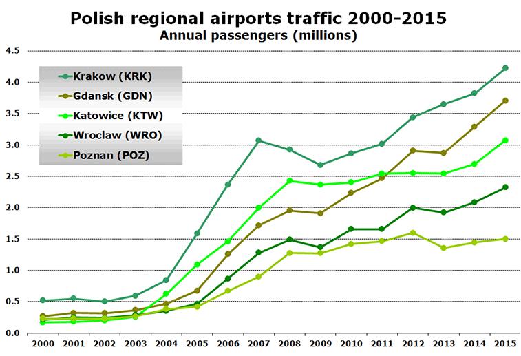 Polish regional airports traffic 2000-2015 Annual passengers (millions)