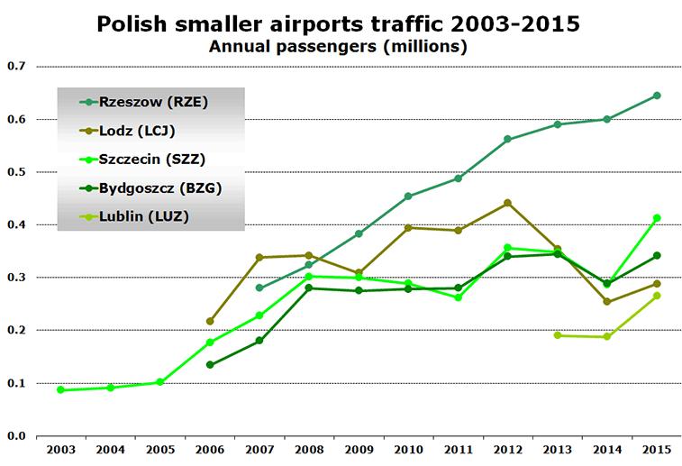 Polish smaller airports traffic 2003-2015 Annual passengers (millions)
