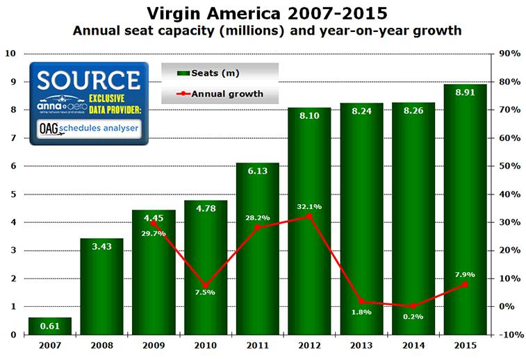 Virgin America 2007-2015 Annual seat capacity