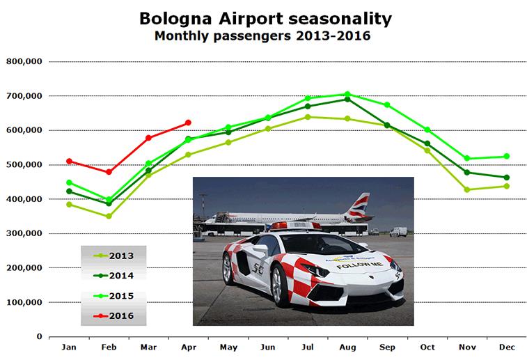 Bologna Airport seasonality Monthly passengers 2013-2016