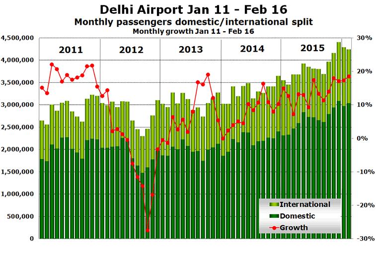 Delhi Airport Jan 11 - Feb 16 Monthly passengers domestic/international split