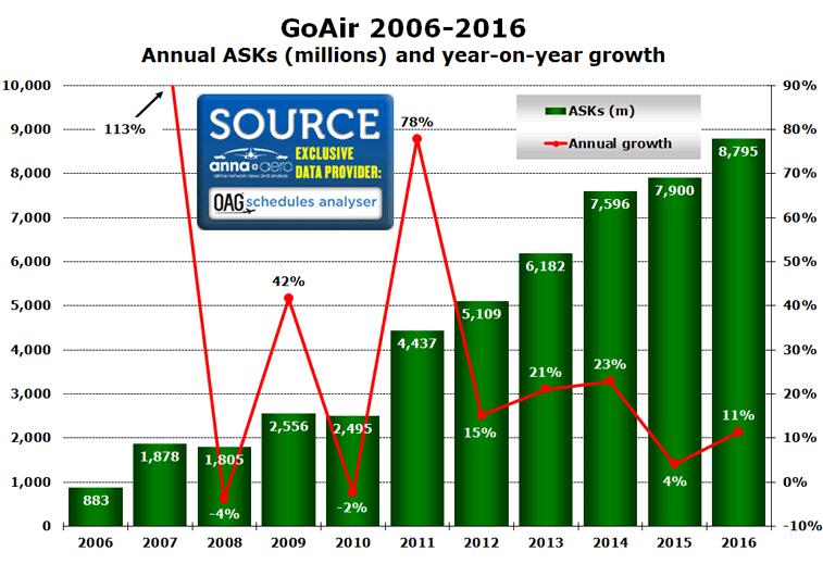 GoAir 2006-2016