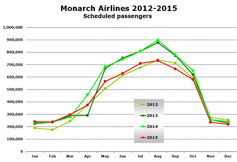 Monarch Airlines 2012-2015 Scheduled passengers
