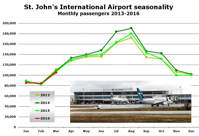 St. John's International Airport seasonality Monthly passengers 2013-2016