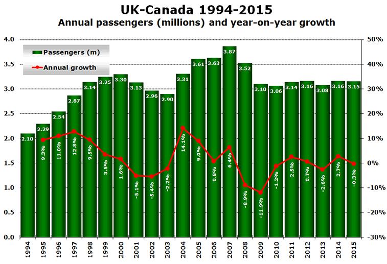 UK-Canada 1994-2015 Annual passengers