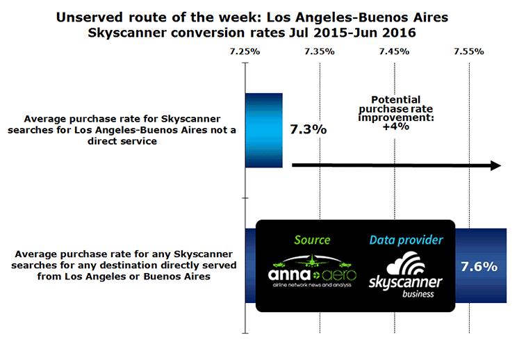 Chart:LAX-BUE Conversion