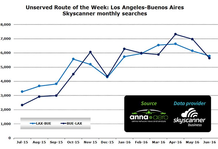 Chart: LAX-BUE data