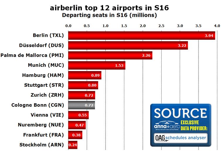 Chart:CHT ab T12 APTs S16
