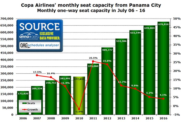 Chart:CHT 06-2016