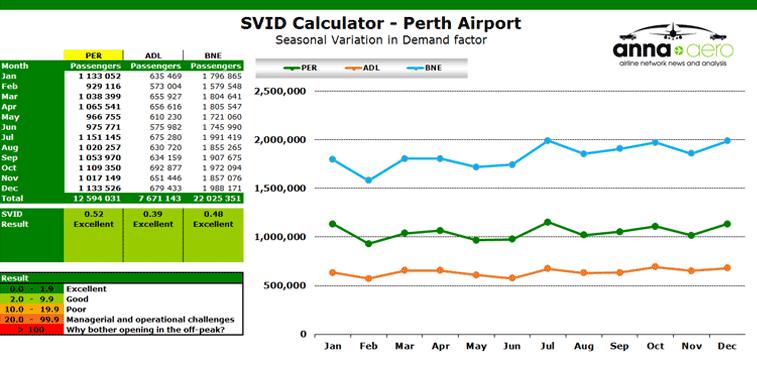 Chart:SVID Calculator - Perth Airport Seasonal Variation in Demand factor