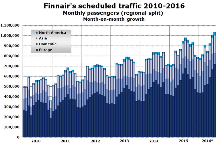 Finnair's scheduled traffic 2010-2016 Monthly passengers (regional split) Month-on-month growth