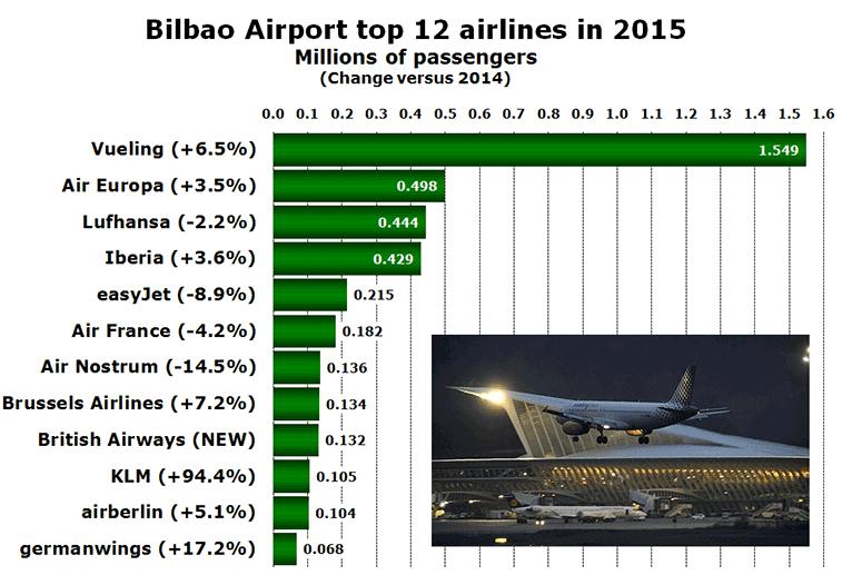 Chart:CHT BIO T12 AL 2015 v 2014