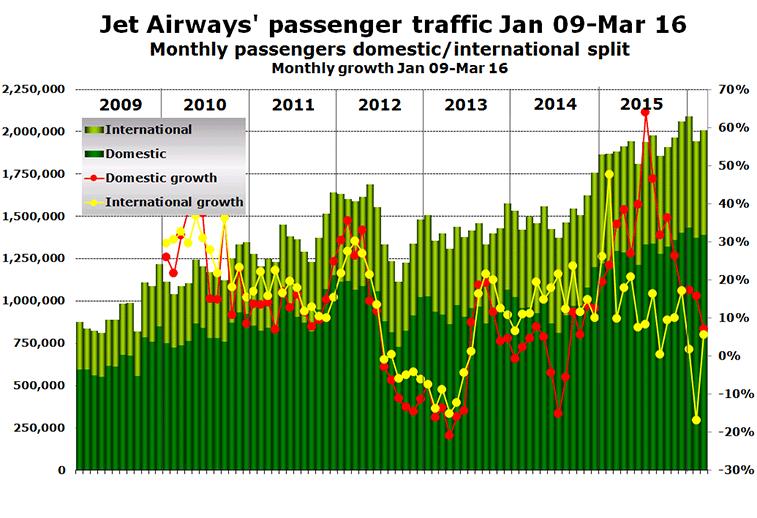 Chart: Jet Airways' passenger traffic Jan 09-Mar 16 Monthly passengers domestic/international split Monthly growth Jan 09-Mar 16
