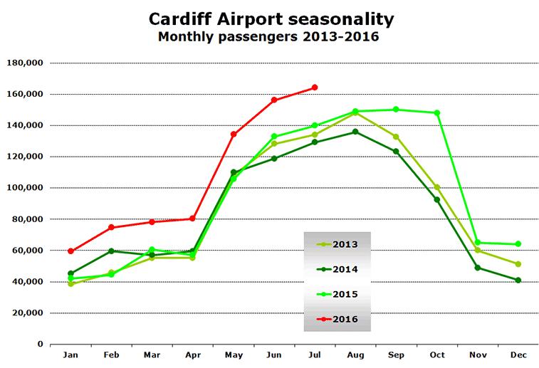 Chart: Cardiff Airport seasonality Monthly passengers 2013-2016