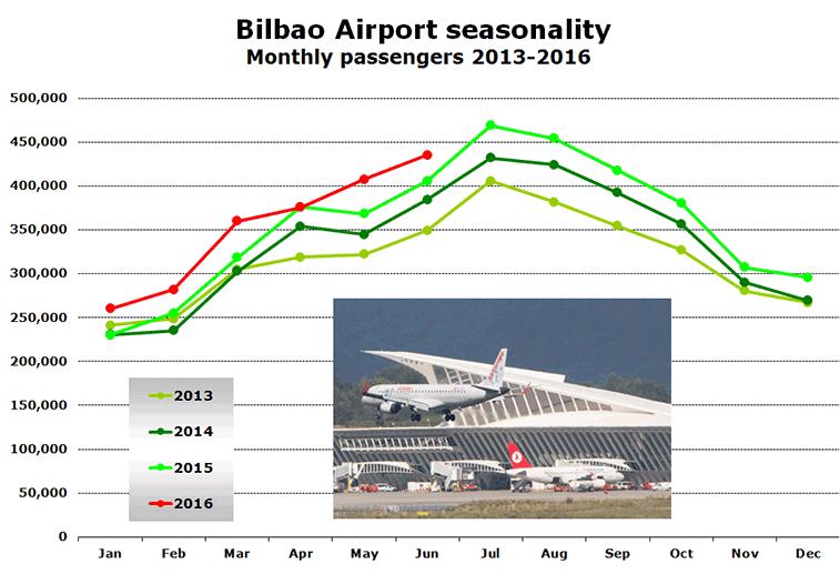 Chart: Bilbao Airport seasonality Monthly passengers 2013-2016