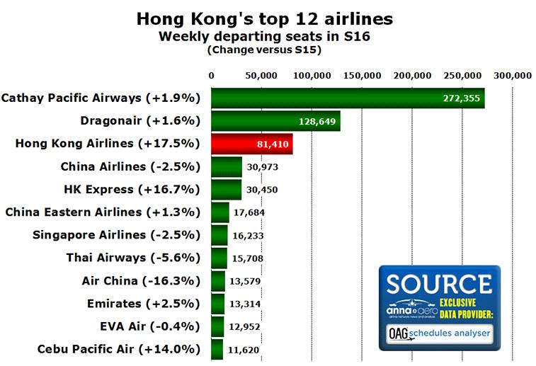 Hong Kong's top 12 airlines Weekly departing seats in S16 (Change versus S15)